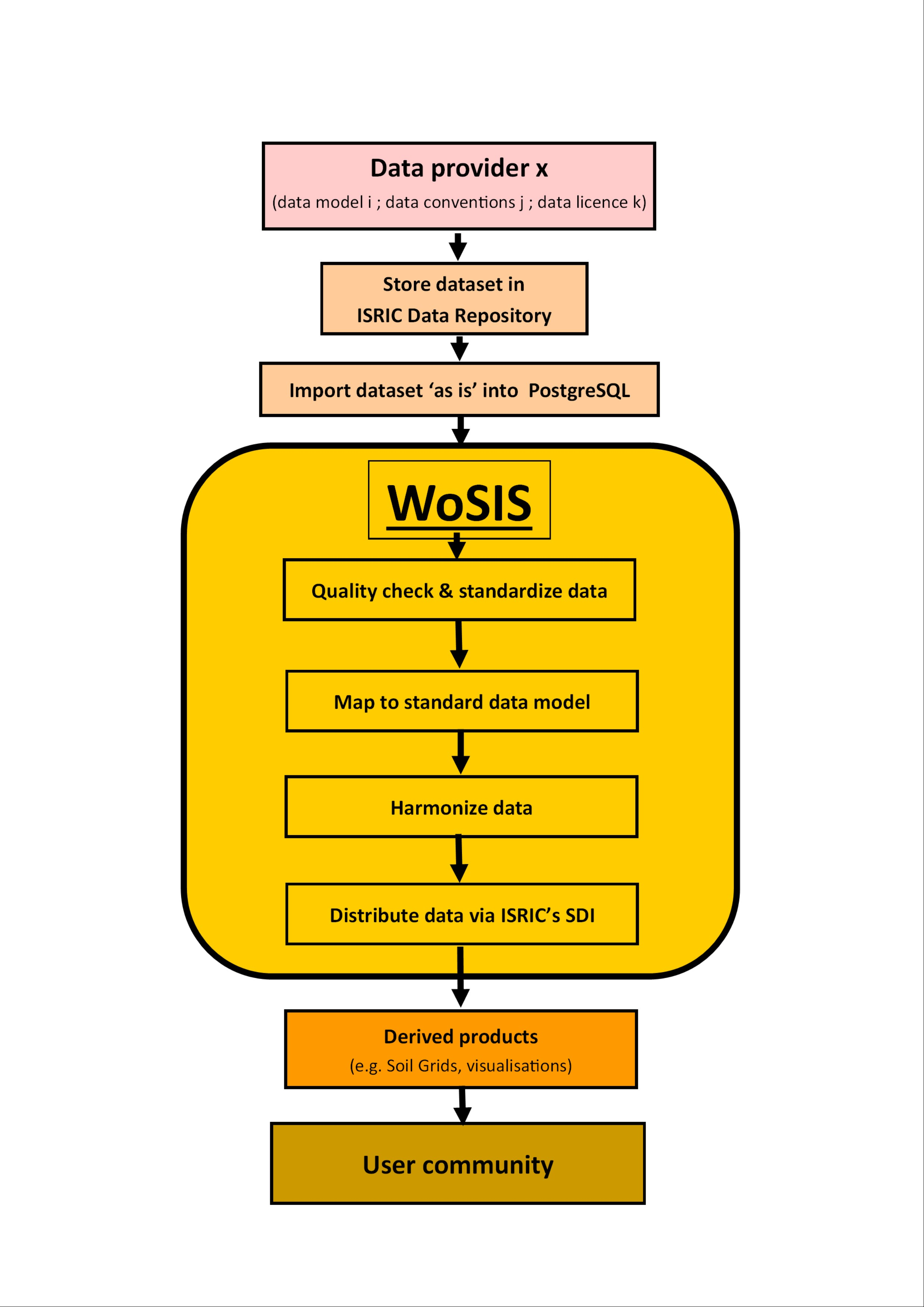 WoSIS workflow