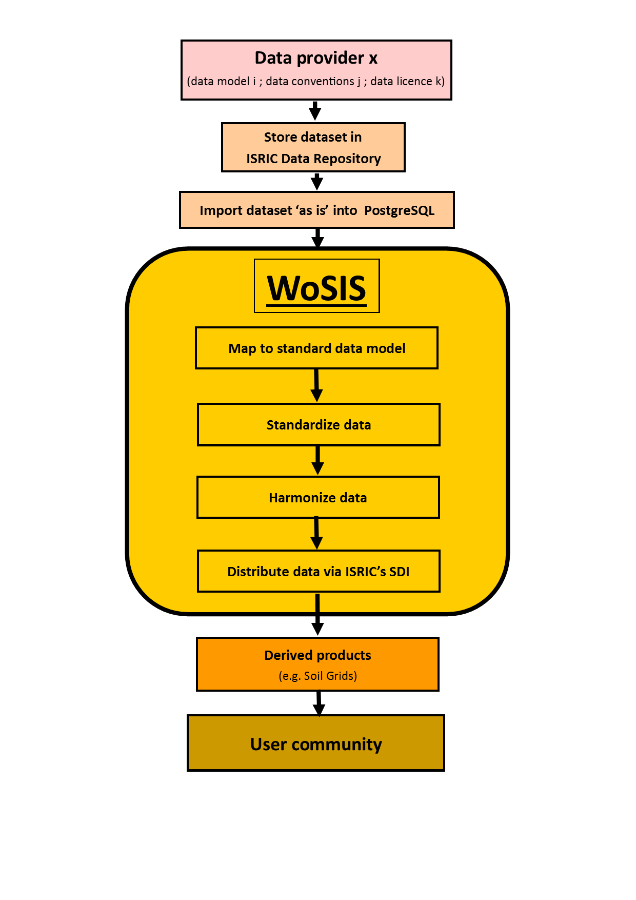 WoSIS_pm2018_Figure2-5.png